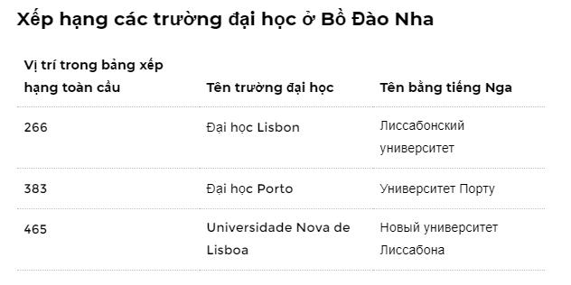 bảng xếp hạng các trường đại học ở Bồ Đào Nha