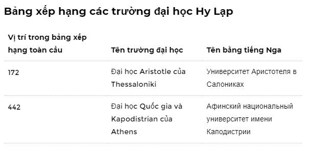 bảng xếp hạng các trường đại học Hy Lạp