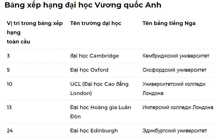 bảng xếp hạng các trường đại học vương quốc Anh