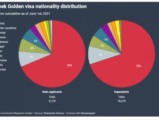 Tỷ lệ phê duyệt Visa Vàng Hy Lạp tăng